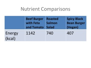 Nutrient Comparison Vegan vs Standard American