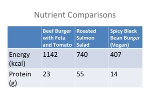 Protein comparison of vegan and standard american meal