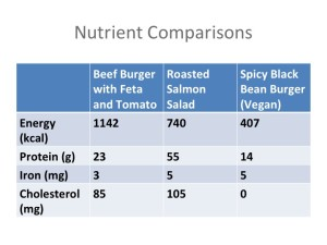 Cholesterol comparison of vegan and standard american meal