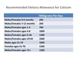 RDA for Calcium