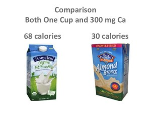 Comparison of calcium content in dairy and non dairy milk